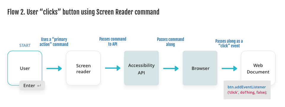 Diagram showing a user using a 'primary action' command to a client (screen reader), which passes the command to the accessibility API, which passes the command along to the provider (browser), which passes the command as a click event to the web document